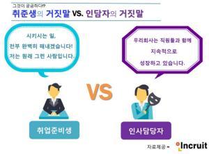"""""""채용을 위해서라면…"""" 인사담당자 vs 취준생의 거짓말은? - 금강일보 www.ggilbo.com"""